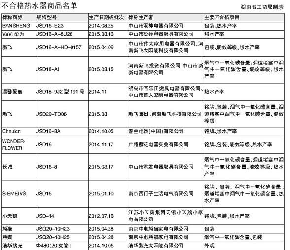 湖南:新飞,小天鹅等标称热水器不合格-中国家电在线