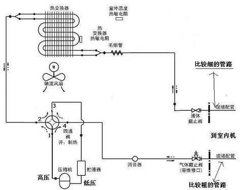首次呈现 空调室内外机工作原理全解析