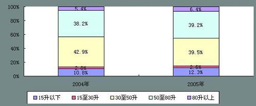 2005年中国电热水器产品销量结构