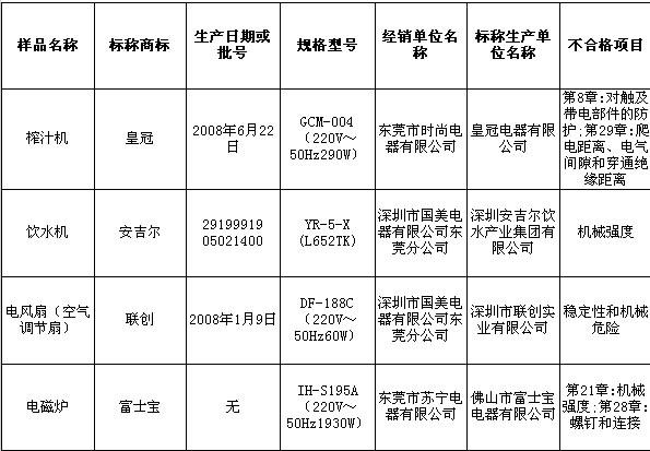 深圳安吉尔饮水机,皇冠榨汁机不合格